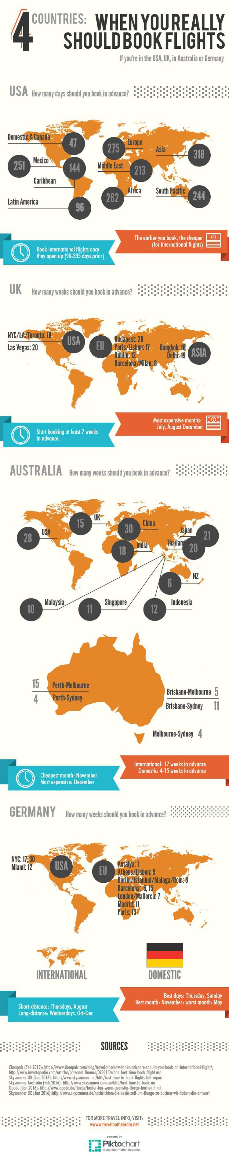 When to really book flights - best times for USA, Australia, UK and Germany (timing can save a lot of money)
